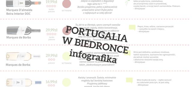 Wina z Portugalii w Biedronce